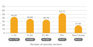 CISO Benchmark Study: Anticipating the Unknowns