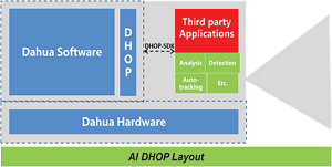 Dahua Open Platform (DHOP) Release AI Series and Thermal Series