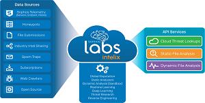 SophosLabs Intelix A Cloud-Based Threat Intelligence Platform